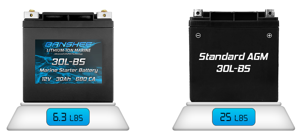Lithium Ion Motorcycle Battery, YB30CL-B, ETX30L, YB30L-B, YTX30L-BS is extremly lightweight