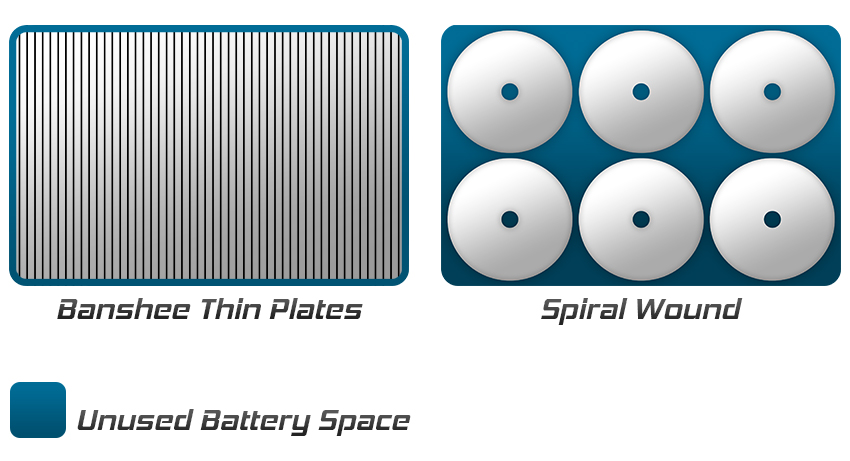 D27M battery compared spiral technology