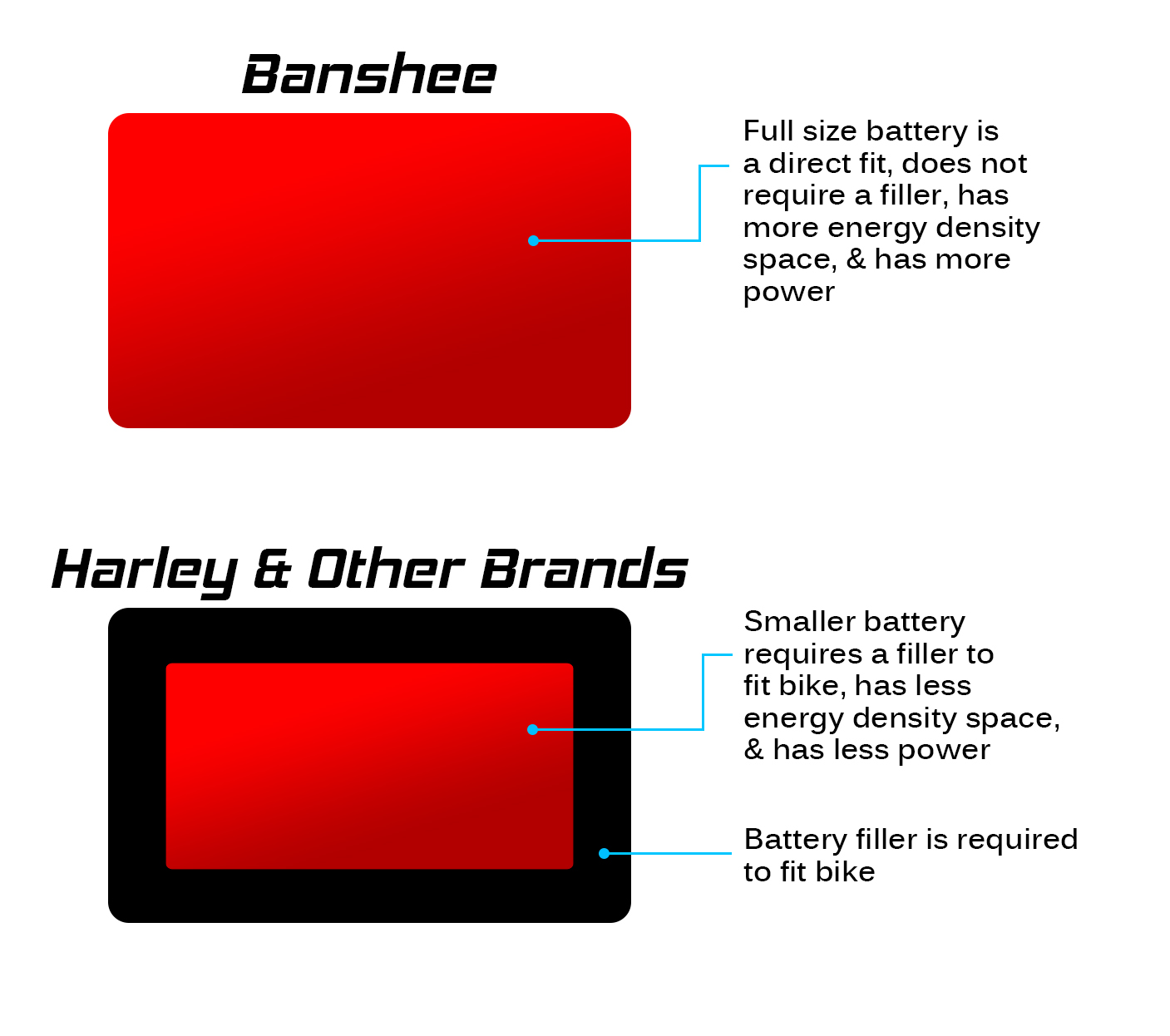 Banshee 20L-BS LIFEPO4, Lithium ION Battery Exact Fit replacement for Harley 66000174, 66000229